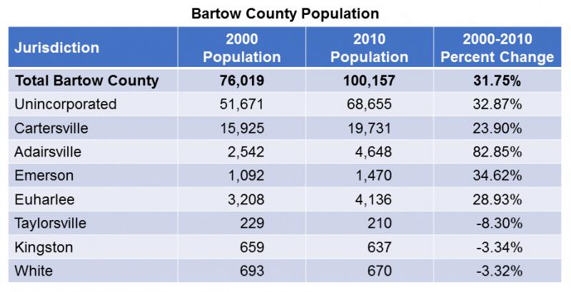 BartowCountyPopulation